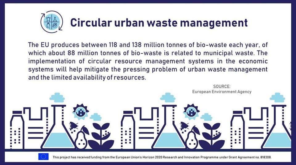 Circular urban waste management in the EU
