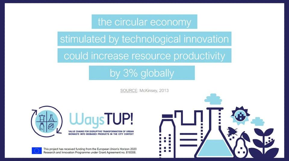 Increase resource productivity